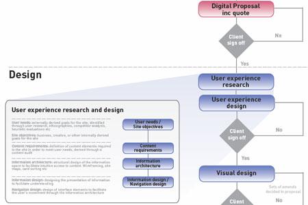 A screenshot of Bite CP's Website Project Flowchart