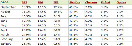 A table of statistics showing the browser usage statistics for 2009