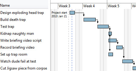 A spoof Gantt chart showing a timeline of a game from Saw
